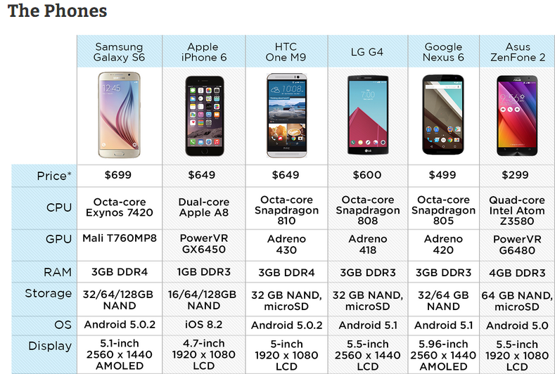 The-Samsung-Galaxy-S6-Is-The-World's-Fastest-Smartphone